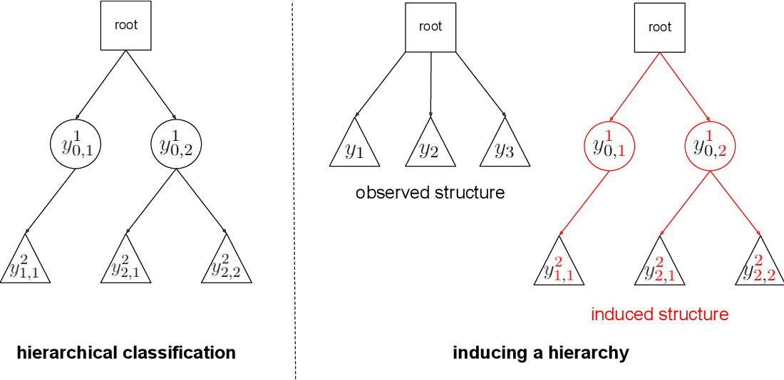 Figure 1 for Inducing a hierarchy for multi-class classification problems