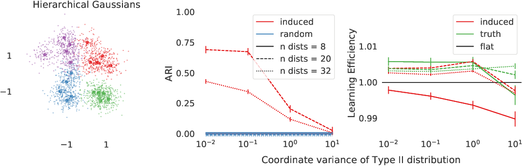 Figure 3 for Inducing a hierarchy for multi-class classification problems