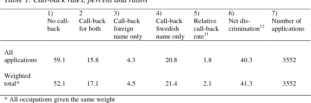 Table 3 from What's in a name? - A field experiment test for
