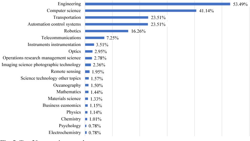 Figure 5 from Autonomous vehicles: scientometric and