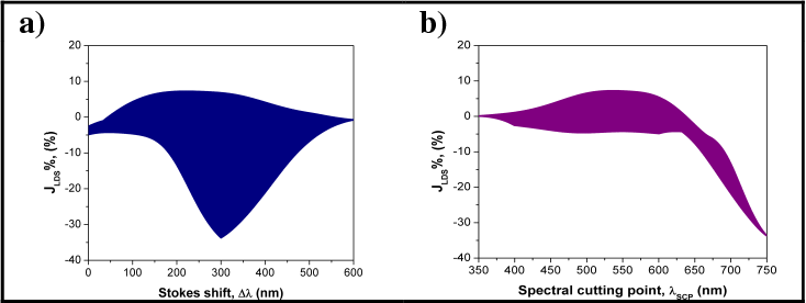 Theoretical modeling on luminescent down-shifting process: A
