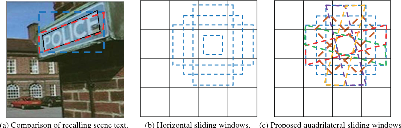 Figure 3 for Deep Matching Prior Network: Toward Tighter Multi-oriented Text Detection