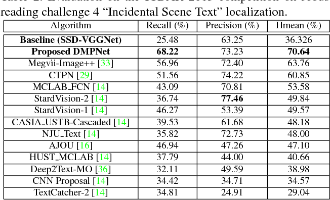 Figure 4 for Deep Matching Prior Network: Toward Tighter Multi-oriented Text Detection