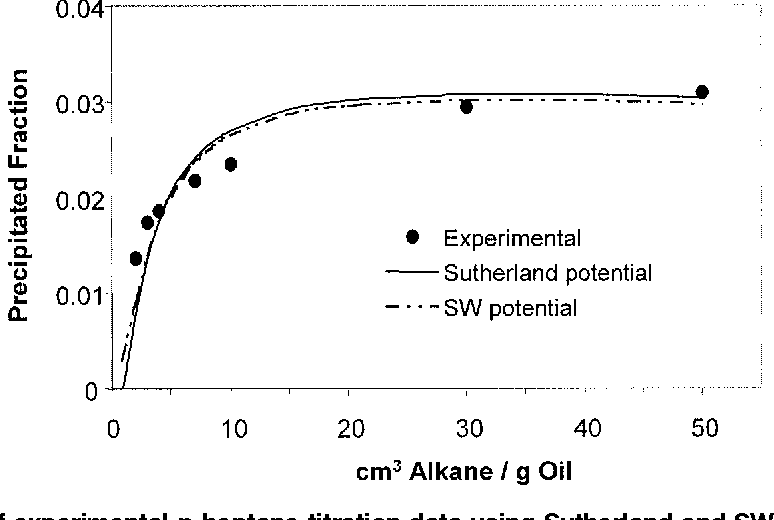 Asphaltene precipitation in crude oils: Theory and experiments