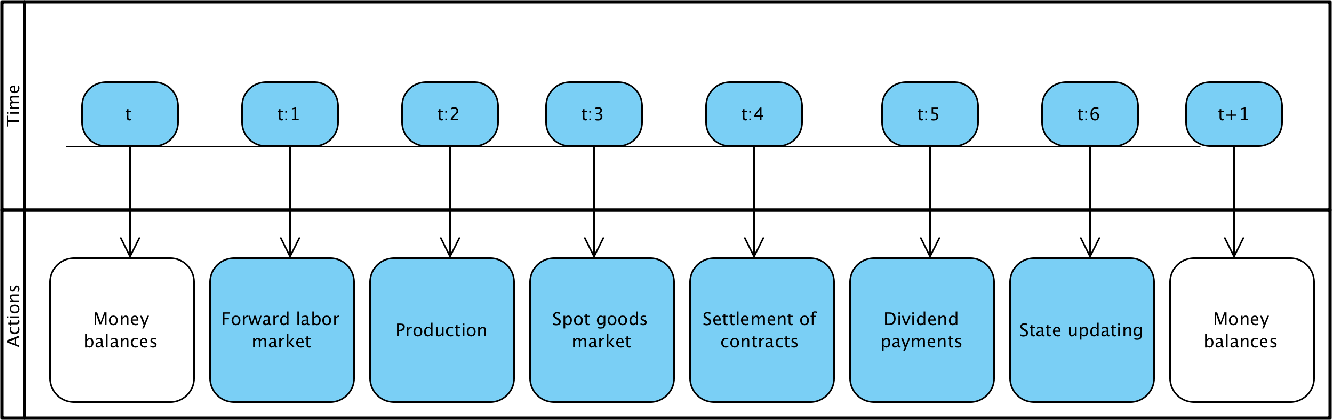 Figure 3: Flow of events during a typical period t.