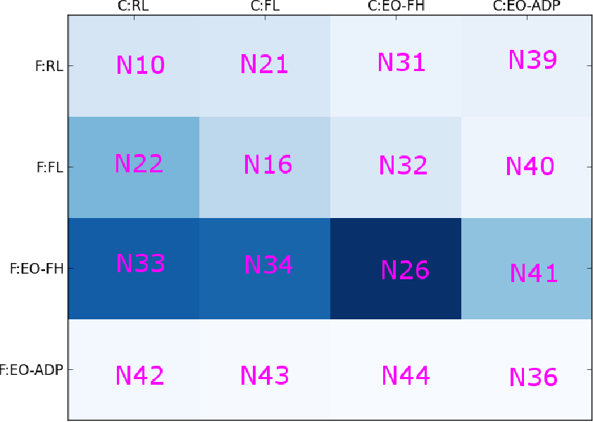Figure 13: Firm payo matrix for the DM Game reporting average realized single-period pro ts π̄k for the indicated cases Nk. A darker shade of color indicates a higher value for π̄k.