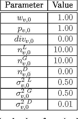 Table 16: Maintained values for prior-belief parameters