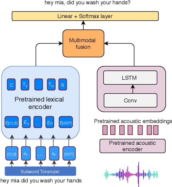 Figure 1 for Multimodal Semi-supervised Learning Framework for Punctuation Prediction in Conversational Speech