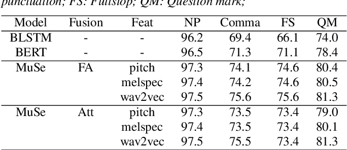 Figure 3 for Multimodal Semi-supervised Learning Framework for Punctuation Prediction in Conversational Speech
