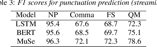 Figure 4 for Multimodal Semi-supervised Learning Framework for Punctuation Prediction in Conversational Speech