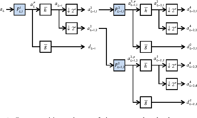 Figure 1 for Redundant Wavelets on Graphs and High Dimensional Data Clouds