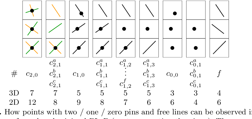 Figure 1 for PL${}_{1}$P -- Point-line Minimal Problems under Partial Visibility in Three Views