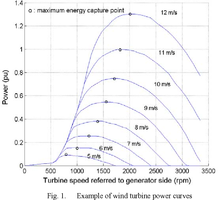 Real time simulation of doubly fed induction generator for wind figure 1 ccuart Images