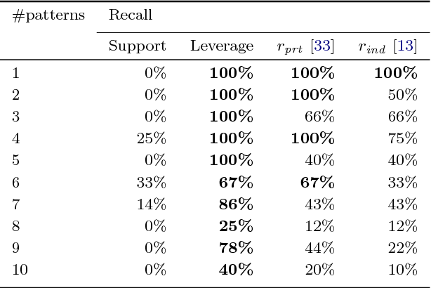 Figure 3 for Skopus: Mining top-k sequential patterns under leverage