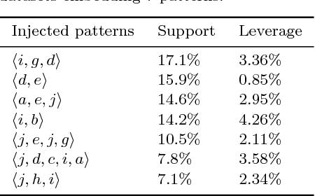 Figure 4 for Skopus: Mining top-k sequential patterns under leverage