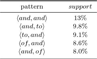 Figure 1 for Skopus: Mining top-k sequential patterns under leverage