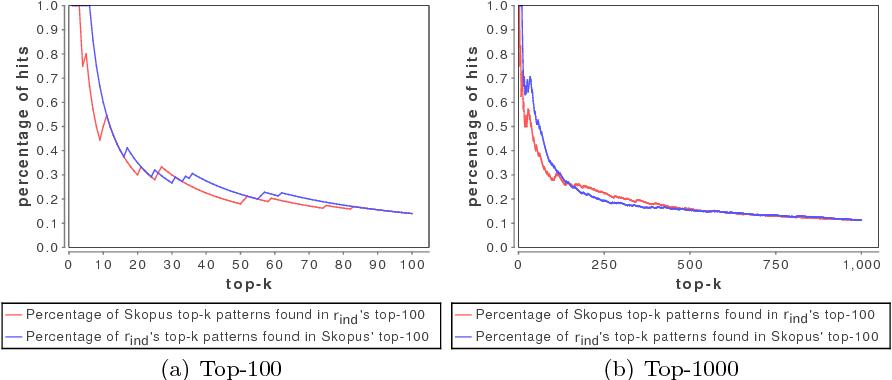 Figure 2 for Skopus: Mining top-k sequential patterns under leverage