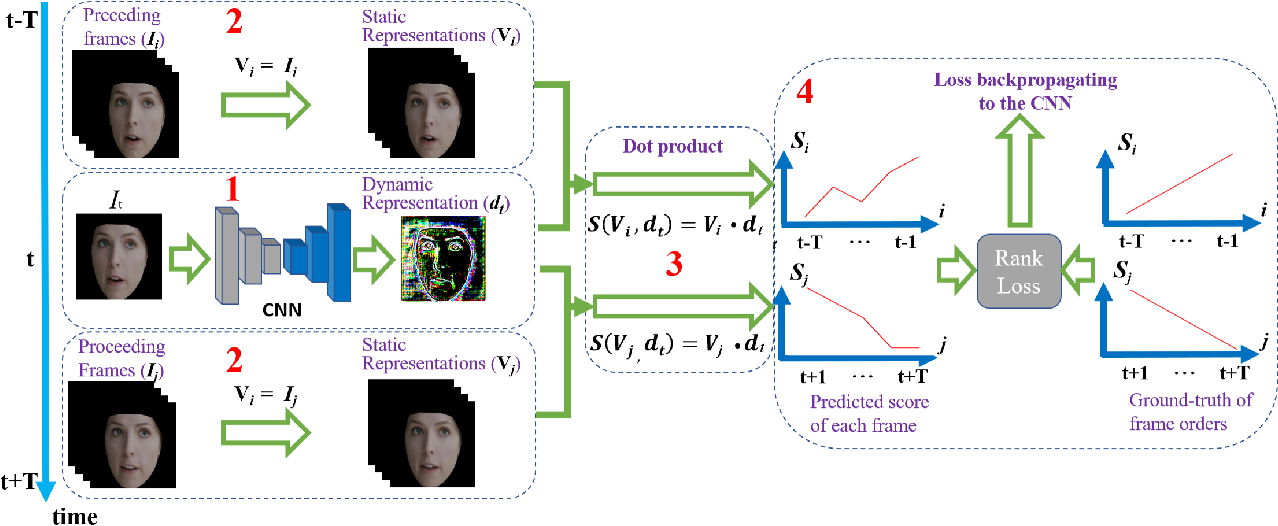 Figure 3 for Inferring Dynamic Representations of Facial Actions from a Still Image