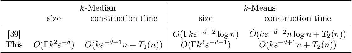 Figure 1 for Coresets for Clustering with Fairness Constraints