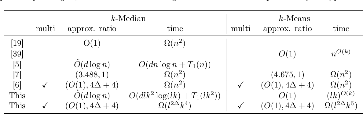 Figure 3 for Coresets for Clustering with Fairness Constraints