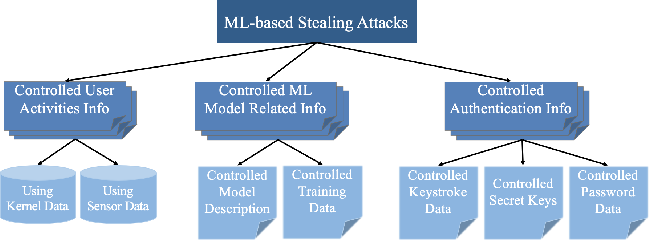 Figure 1 for Machine Learning Based Cyber Attacks Targeting on Controlled Information: A Survey