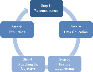 Figure 3 for Machine Learning Based Cyber Attacks Targeting on Controlled Information: A Survey