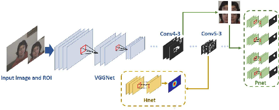 Figure 1 for Shallow Cue Guided Deep Visual Tracking via Mixed Models