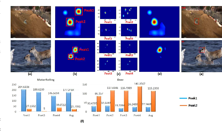 Figure 2 for Shallow Cue Guided Deep Visual Tracking via Mixed Models