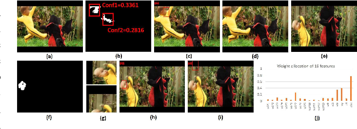 Figure 4 for Shallow Cue Guided Deep Visual Tracking via Mixed Models