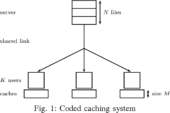 Fig. 1: Coded caching system