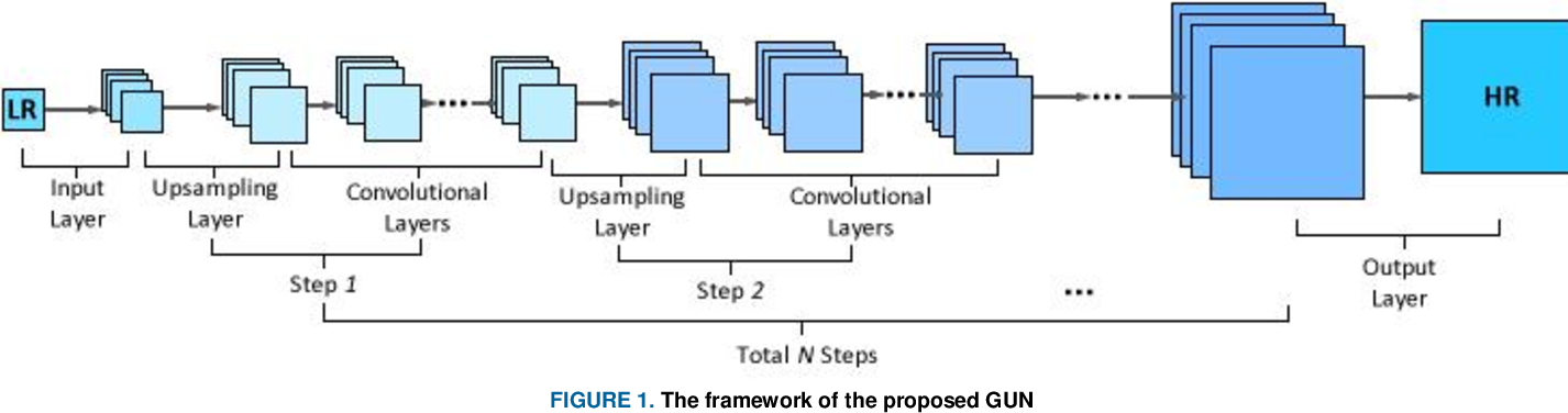 Figure 1 for GUN: Gradual Upsampling Network for Single Image Super-Resolution