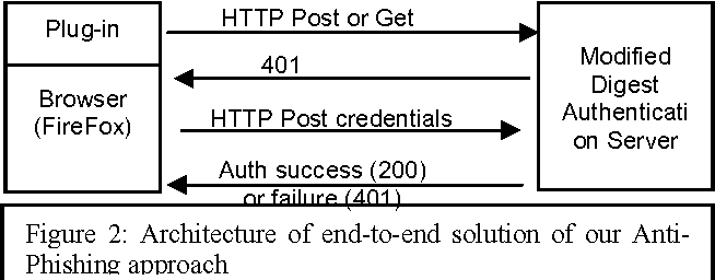 Figure 2: Architecture of end-to-end solution of our AntiPhishing approach
