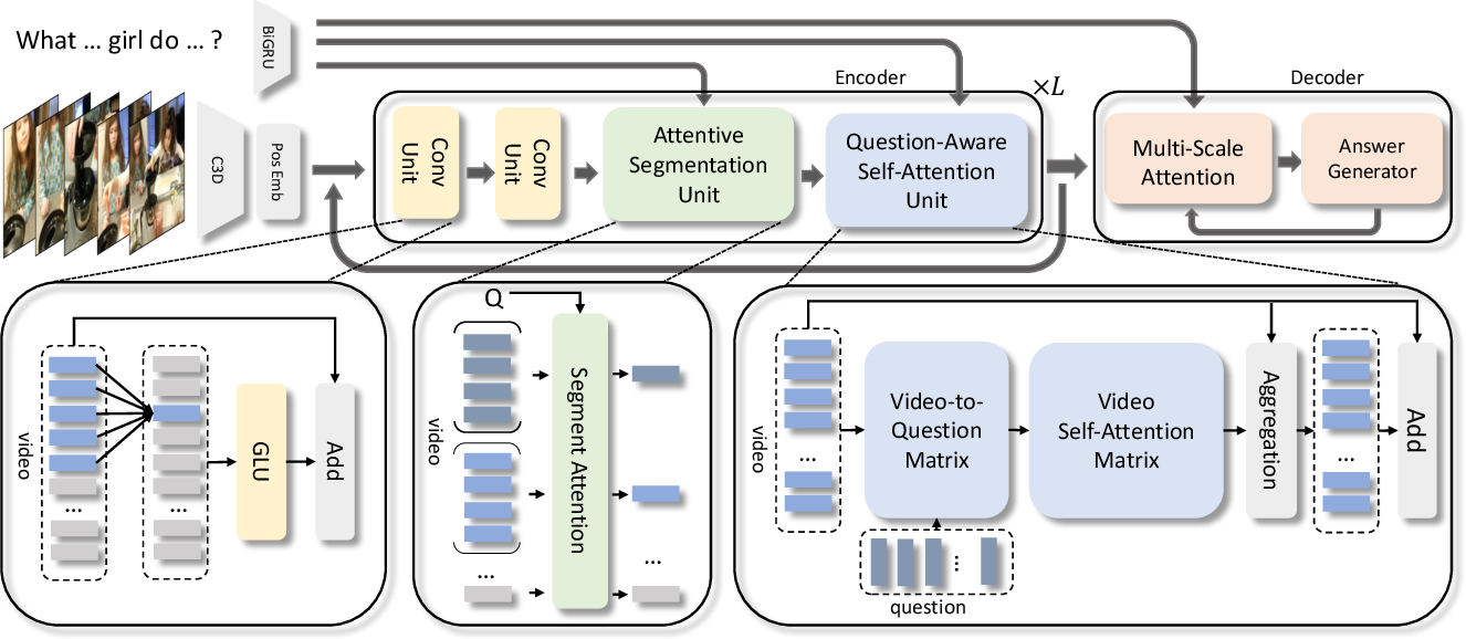 Figure 3 for Open-Ended Long-Form Video Question Answering via Hierarchical Convolutional Self-Attention Networks
