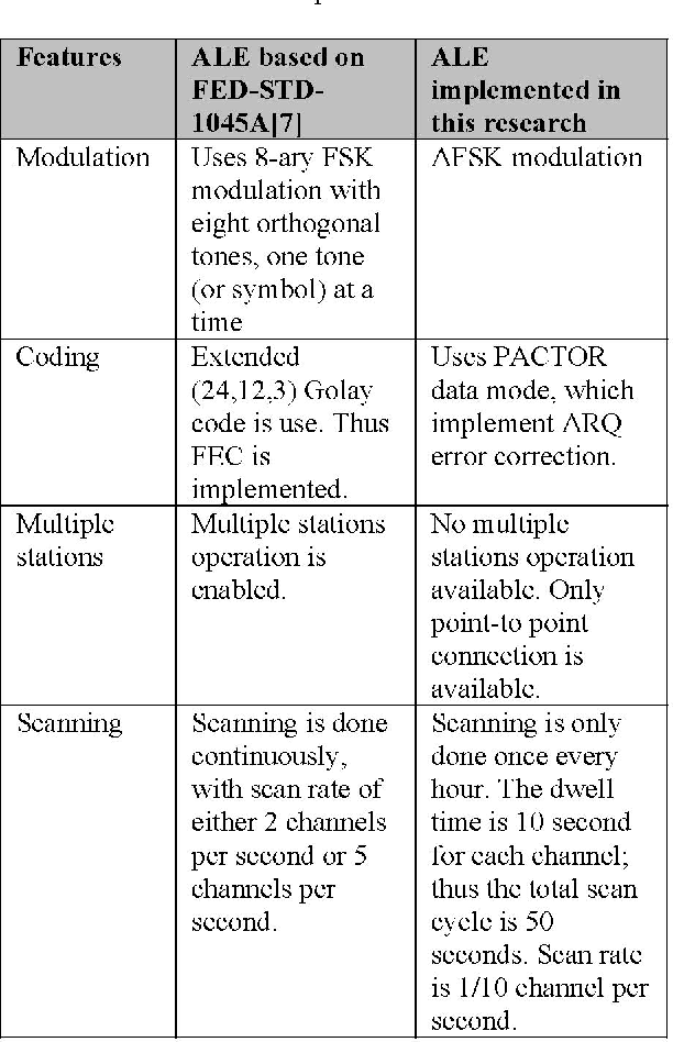 Table 3 from Software Implementation Of Automatic Link