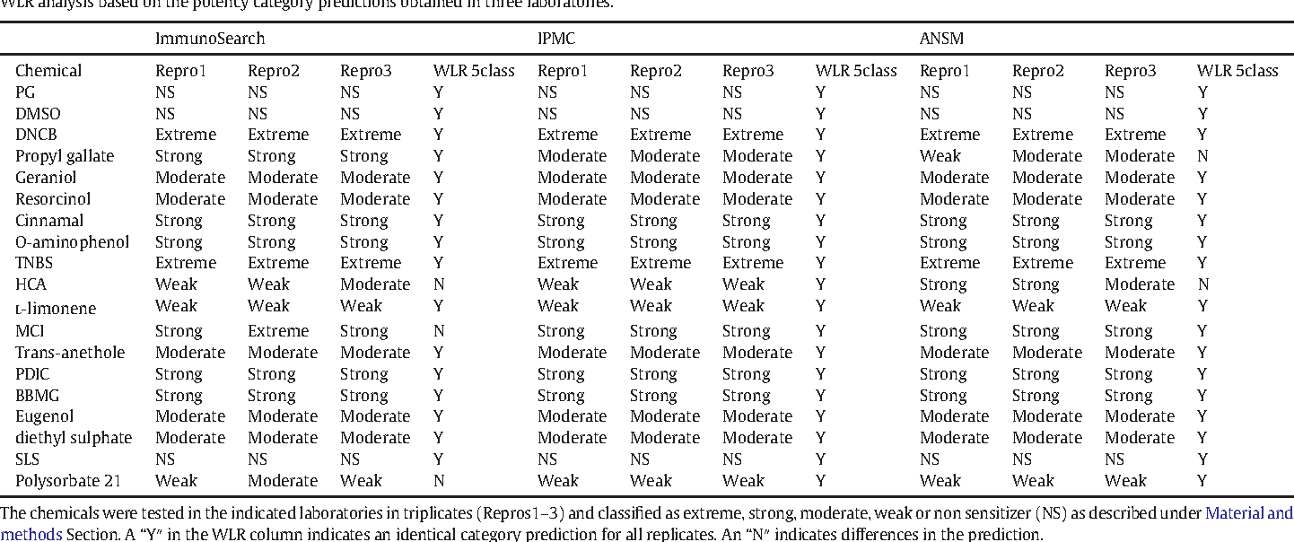 table 2 wlr analysis based on the potency category predictions obtained in three laboratories