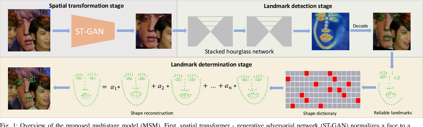Figure 1 for Multistage Model for Robust Face Alignment Using Deep Neural Networks