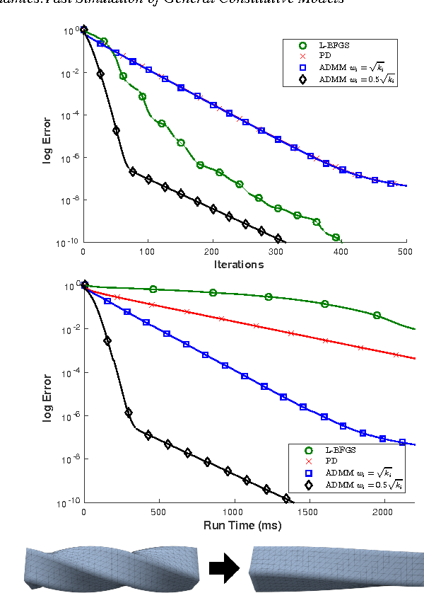 Figure 2 from ADMM ⊇ projective dynamics: fast simulation of