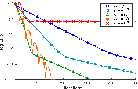 Figure 6 from ADMM ⊇ projective dynamics: fast simulation