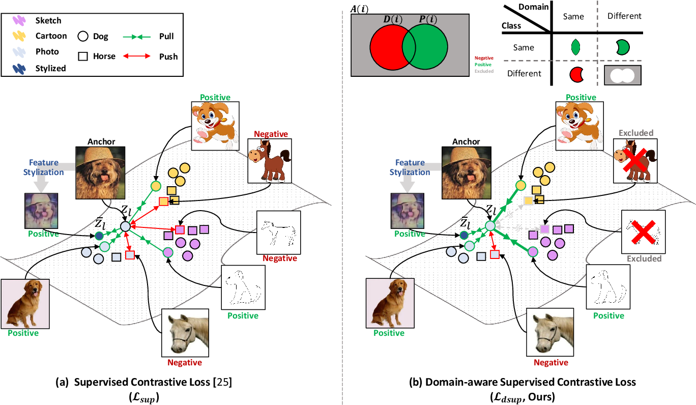 Figure 3 for Feature Stylization and Domain-aware Contrastive Learning for Domain Generalization
