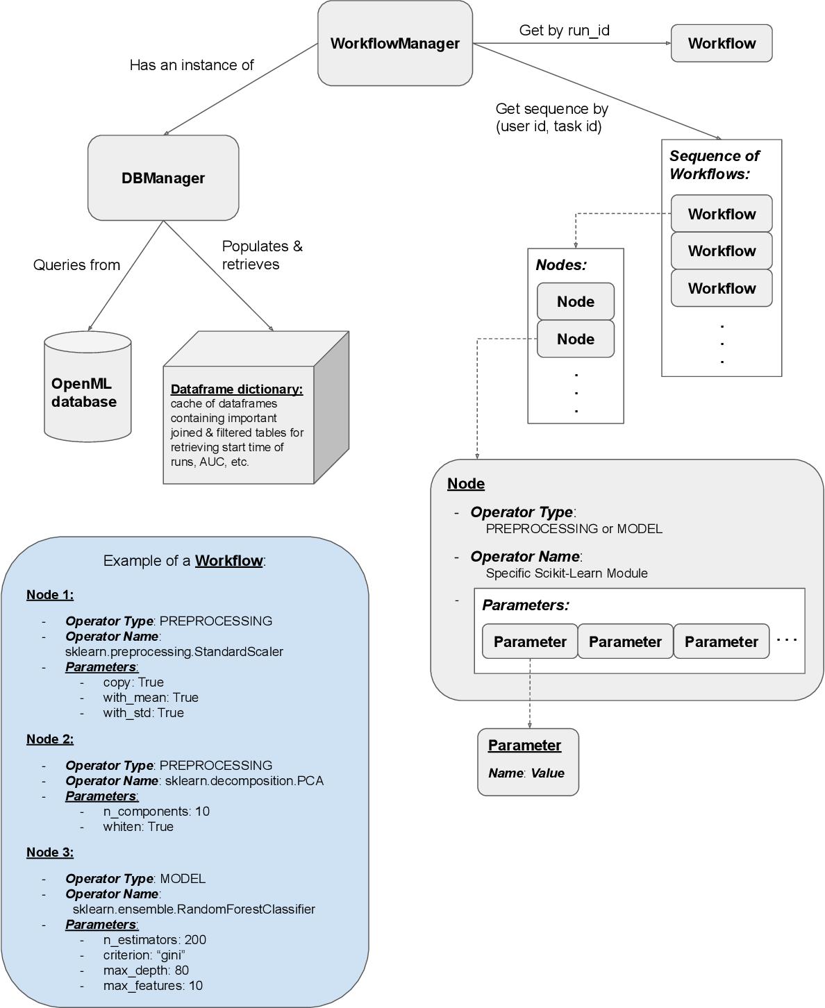 Figure 1 for Demystifying a Dark Art: Understanding Real-World Machine Learning Model Development