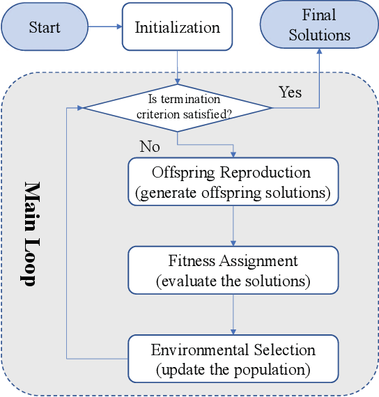 Figure 1 for Evolutionary Multi-Objective Optimization Driven by Generative Adversarial Networks