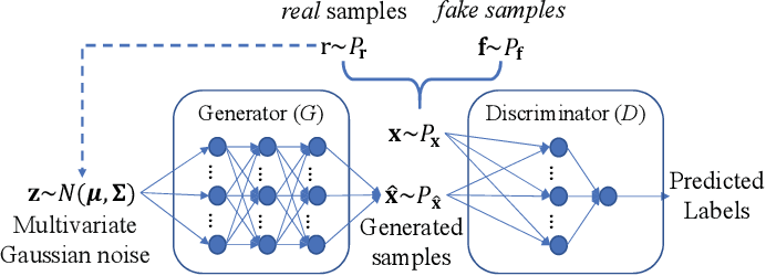 Figure 2 for Evolutionary Multi-Objective Optimization Driven by Generative Adversarial Networks