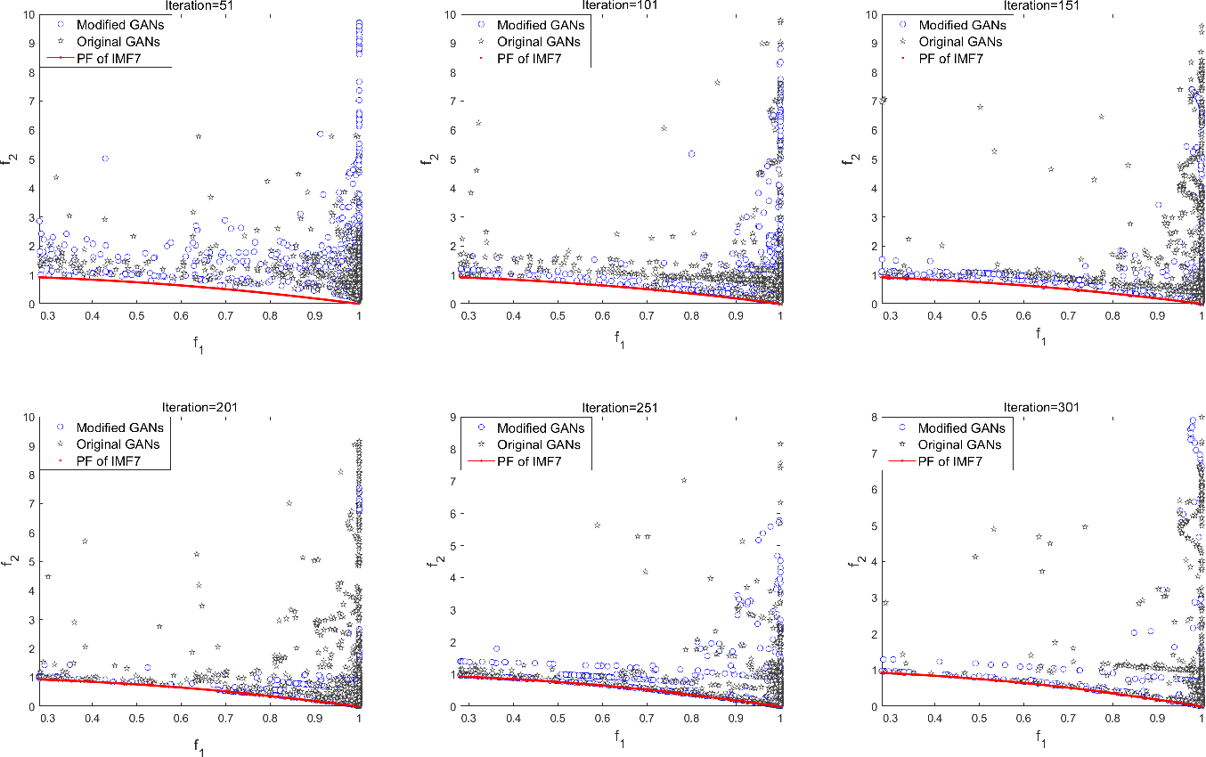 Figure 4 for Evolutionary Multi-Objective Optimization Driven by Generative Adversarial Networks