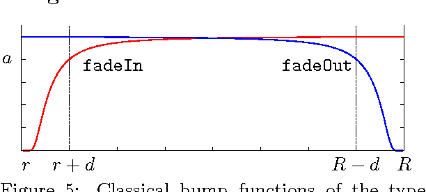 Figure 5 from Domain Coloring of Complex Functions