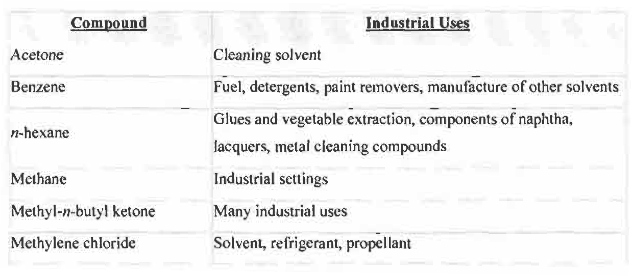 PDF] Exposure of workers to volatile organic compounds