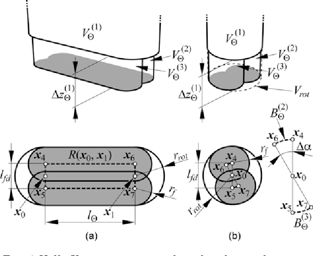 Fig. 4 Hulls VΘ approximating the robot during the execution of actions for walking on a flat surface and the projections of the hulls onto the xy-plane. The components of the hulls VΘ are denoted by full bold lines. (a) Straight ahead walking. (b) Changing direction