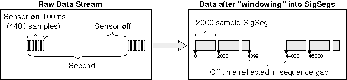 Fig. 1. Example illustrating how a raw data stream, with 100 ms of data every second, sampled at 44 KHz, is packaged into 2000-element SigSegs.