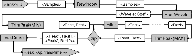 Fig. 3. PIPELINE workflow.
