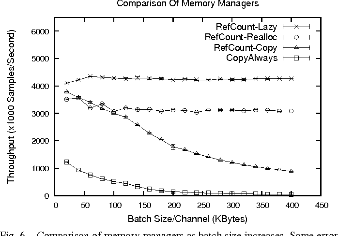 Fig. 6. Comparison of memory managers as batch size increases. Some error bars are not visible due to low variance.