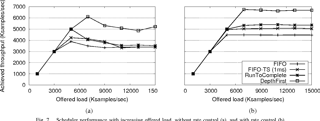 Fig. 7. Scheduler performance with increasing offered load, without rate control (a), and with rate control (b).